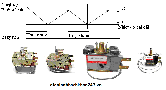 Nguen-ly-hoat-dong-cua-thermostat