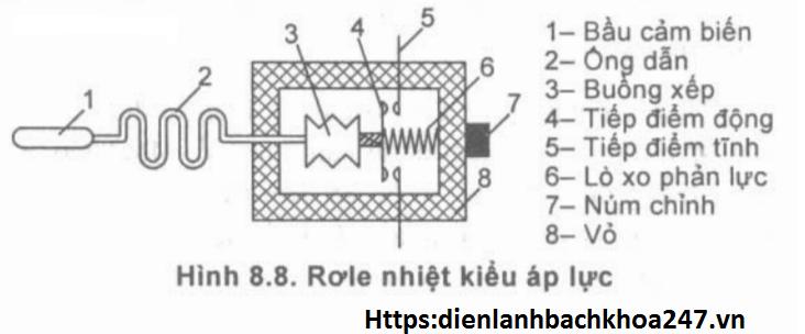 cấu tạo và nguyên lý hoạt động của thermostat