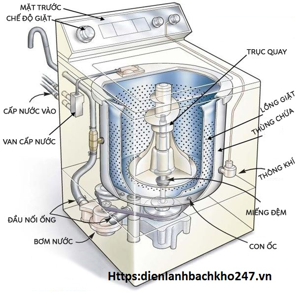 máy giặt chỉ quay 1 chiều