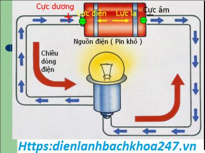 nguồn điện , dòng điện là gì